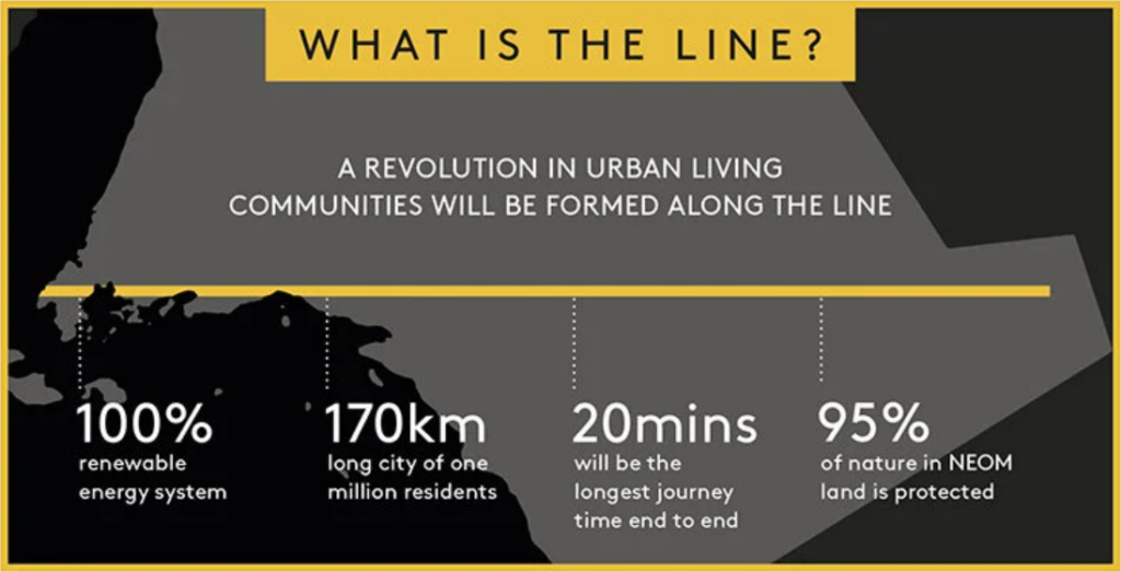 The Line: 100% renewable energy system, 170km long city of one million residents, 20mins from end to end, 95% of nature in NEOM land is protected